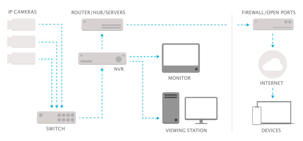 Nvr Surveillance Systems Pros Cons Faqs